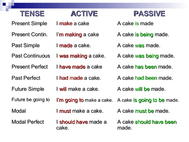 I hate passive voice! (Image Credit: Slideshare.net)